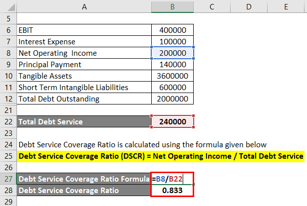 Calculation of Debt Service Coverage Ratio Example 1