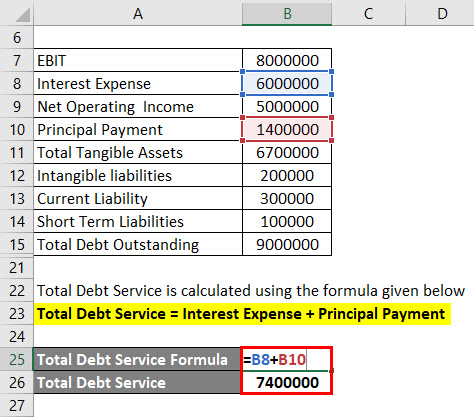 Calculation of Total Debt Service Example 2