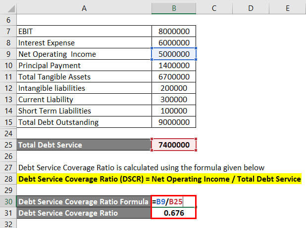 Calculation of Debt Service Coverage Ratio Example 2