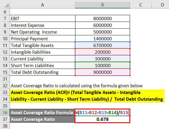 Coverage Ratio Formula Example 2-5