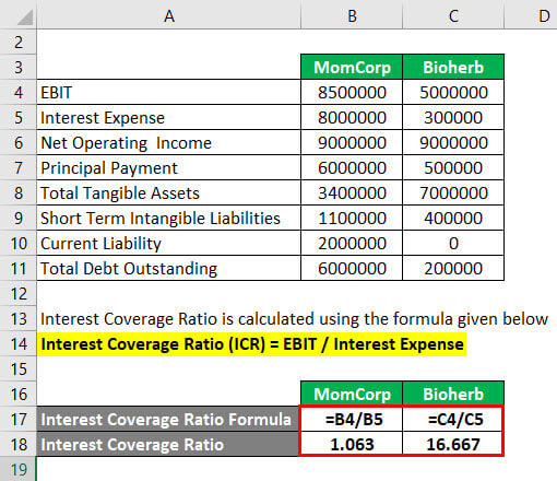 Coverage Ratio Formula Example 3-2