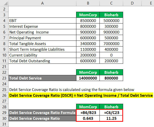 Calculation of Debt Service Coverage Ratio Example 3