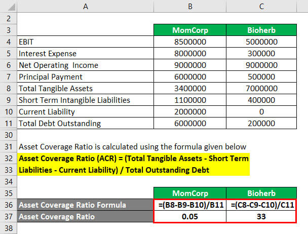 Coverage Ratio Formula Example 3-5