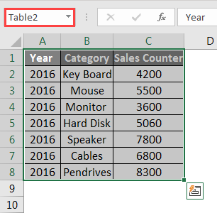 Create Pivot Table from Multiple Sheets 2