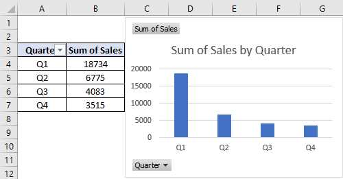 Create a Chart using Wizard Example 1.4