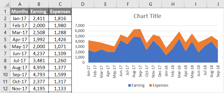 Create a chart for earning and expenses data Example 3.4
