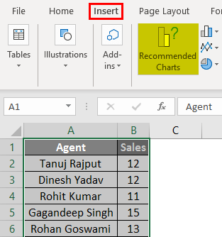 Create a chart for sales data Example 2.2