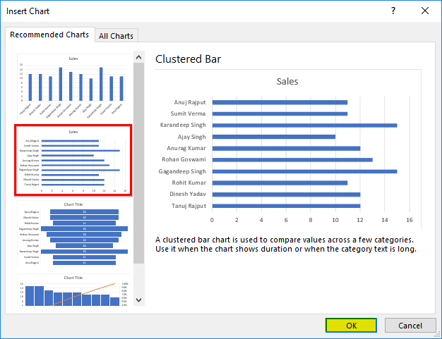 Create a chart for sales data Example 2.3