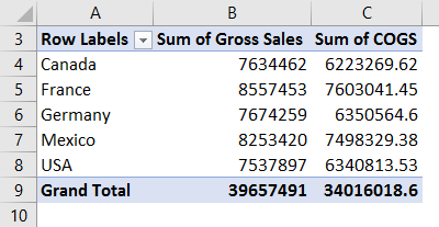 Pivot Table Formula in Excel 2