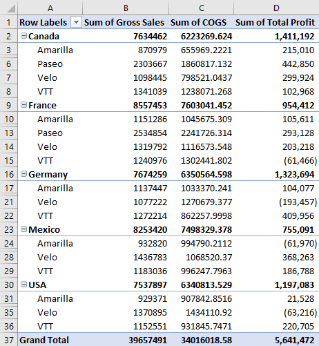 Pivot Table Formula in Excel 9
