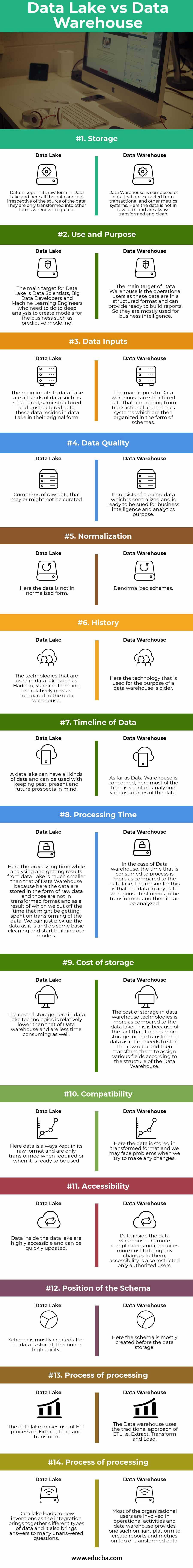 Data Lake vs Data Warehouse infographics
