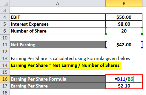 calculation of Earning Per Share