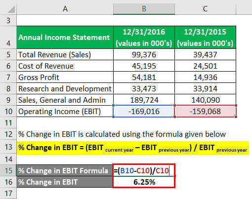 Degree of Operating Leverage Formula Example 2-2