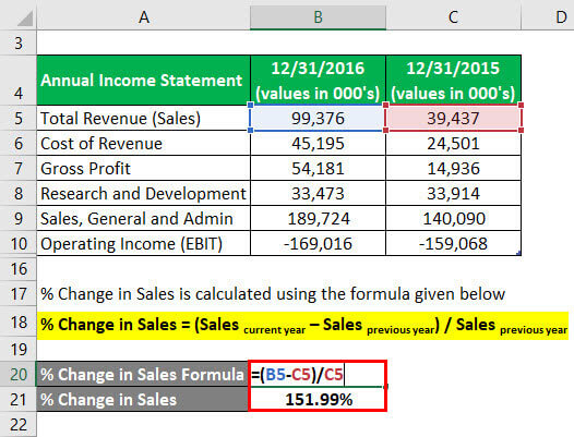 Degree of Operating Leverage Formula Example 2-3