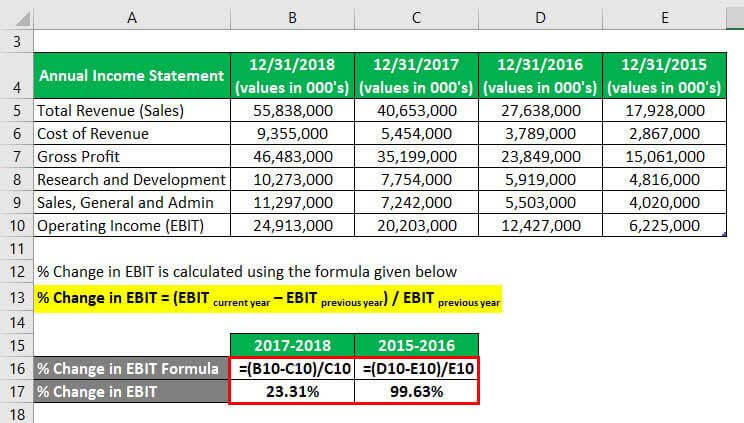 Degree of Operating Leverage Formula Example 3-2