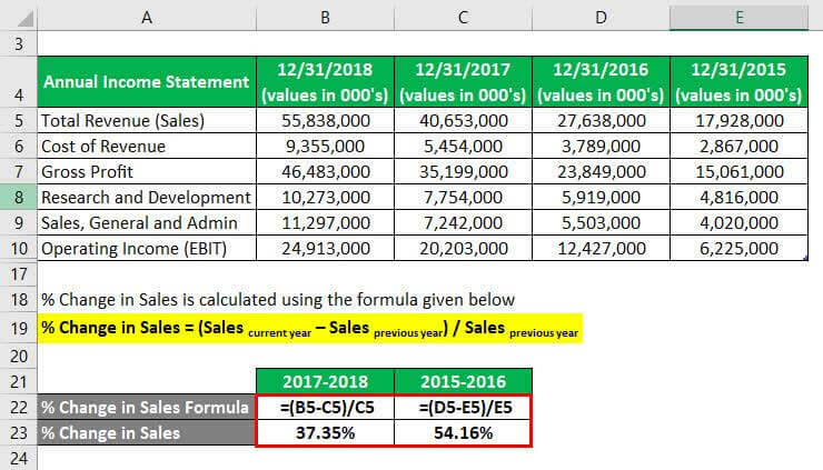 Degree of Operating Leverage Formula Example 3-3