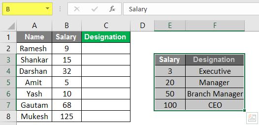 Designation Example 2.1