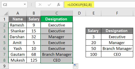 Designation Example 2.4