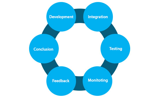 DevOps Lifecycle 01