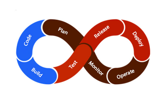 DevOps Lifecycle 2