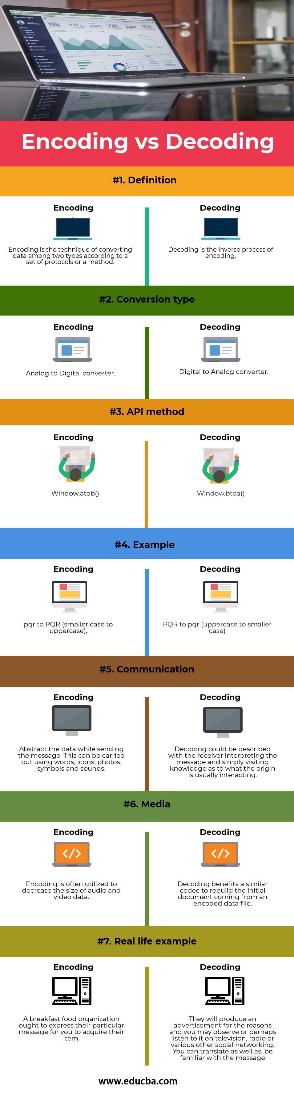 Encoding vs Decoding infographics