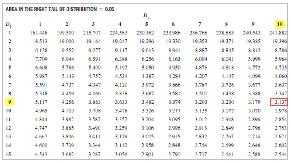 F Distribution Table 2