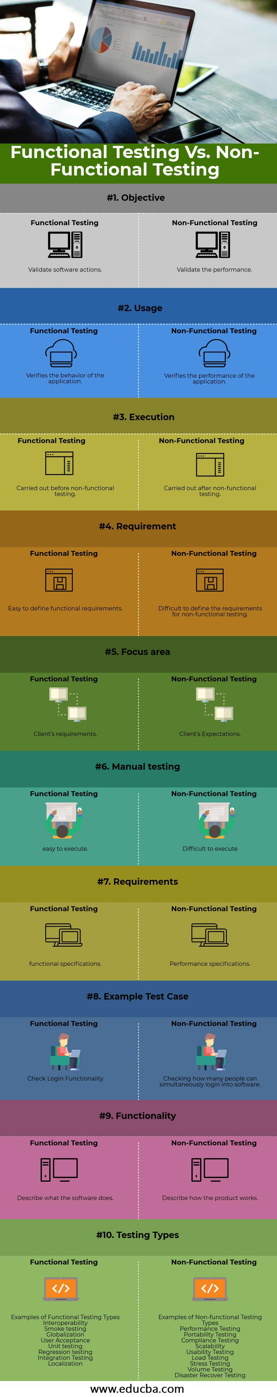 Functional-Testing-vs-Non-Functional-Testing-info