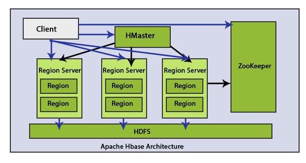 HBase Architecture Components 1