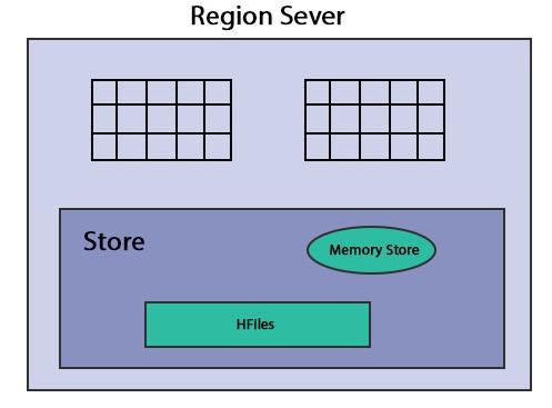 HBase-Architecture4 region server 1
