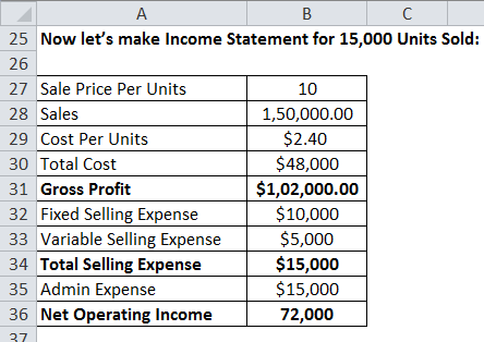 Income Statement of Absorption Costing