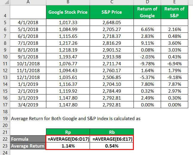 Average of Returns