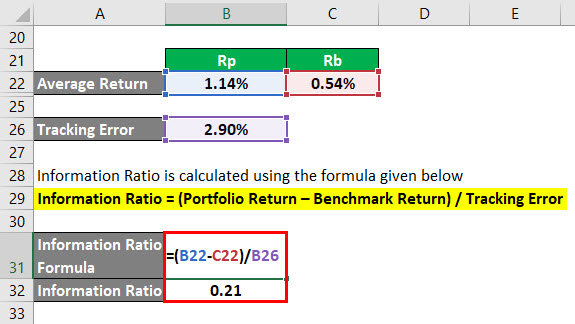 Information Ratio Formula Example 2-8