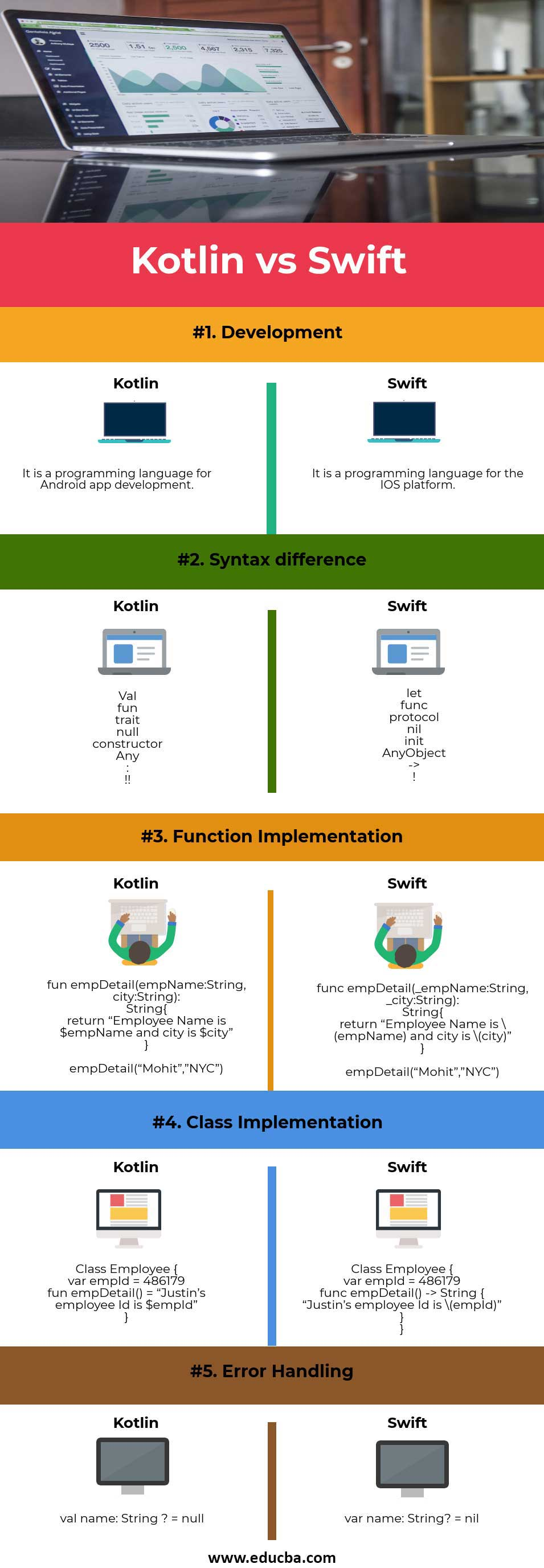 Kotlin vs Swift infographics