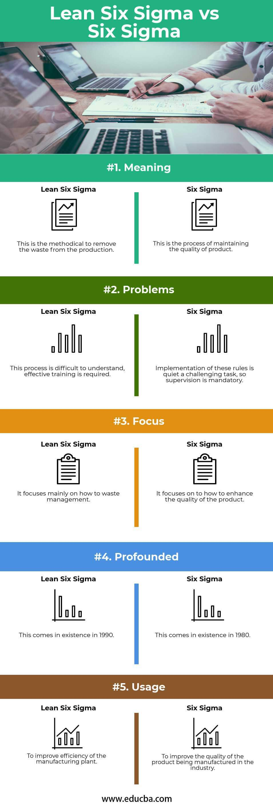 Lean Six Sigma vs Six Sigma info