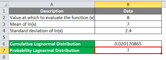 Lognormal Distribution in Excel Example 2-1