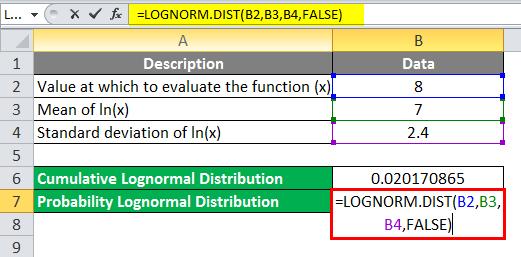 Log Distribution Example 2-2