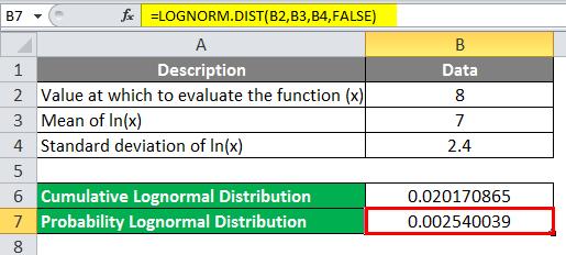 Log Distribution Example 2-3