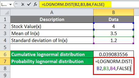 Log Distribution Example 4-2