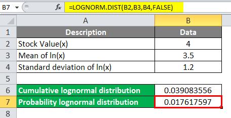Log Distribution Example 4-3