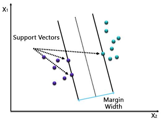 Machine Learning 5.1