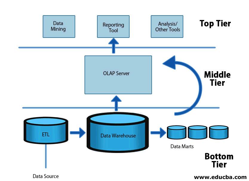 OLAP-Server