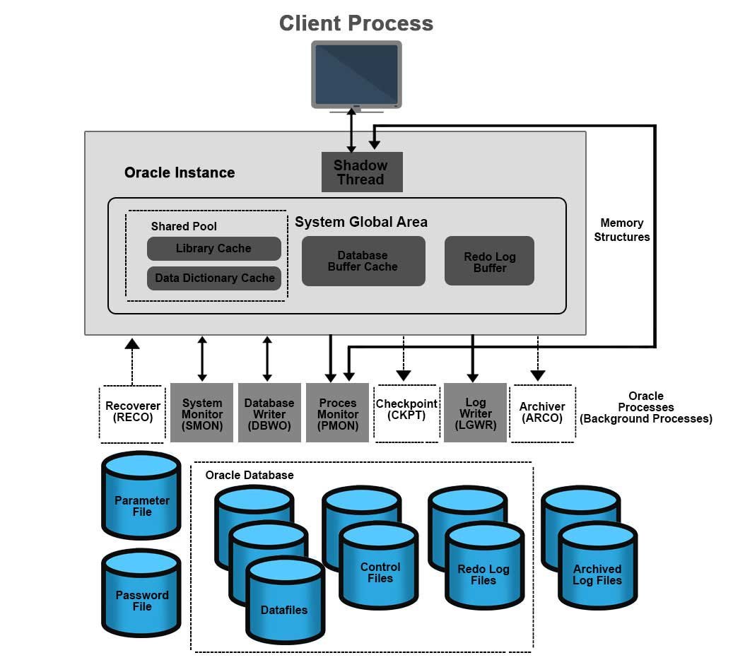 Aspect Of Oracle Database