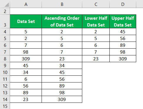 Outliers Formula Example 1-4