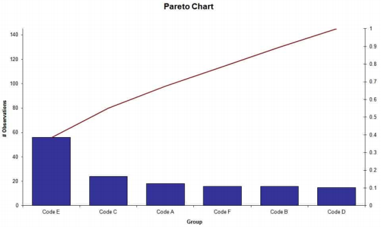 Pareto chart(7 Quality Tools)