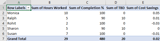 Pivot Table Sort step 7