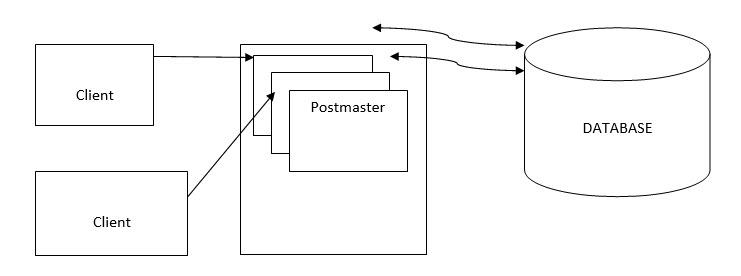 PostSQL-1
