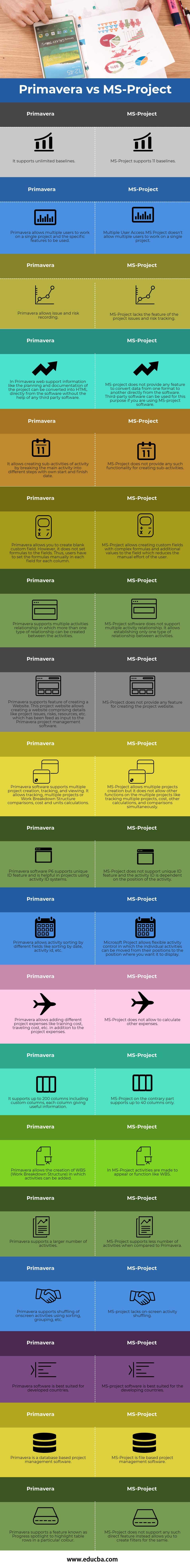 Primavera vs MS Project info(Primavera v/s MS-Project)
