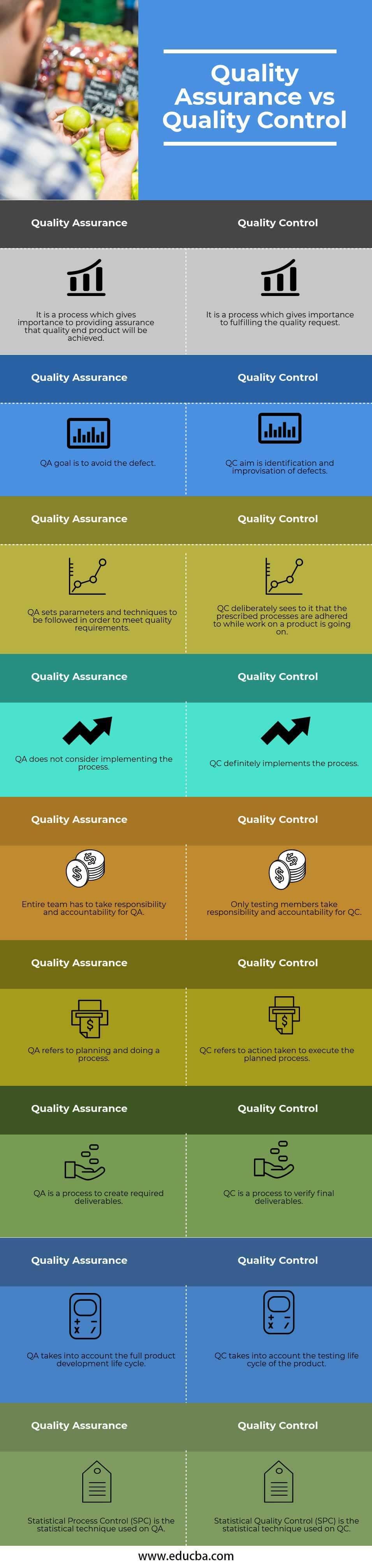 Quality Assurance vs Quality Control info