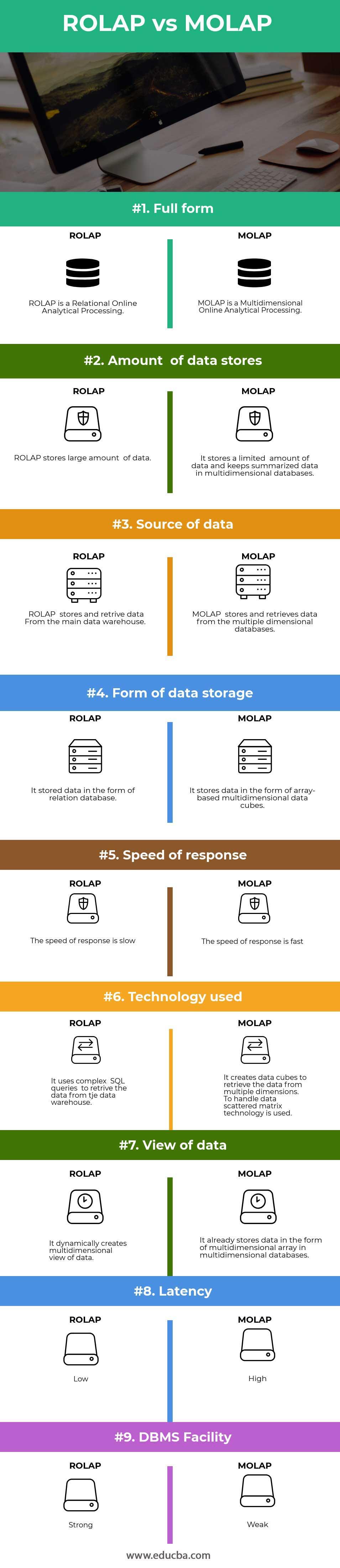 ROLAP-vs-MOLAP-info