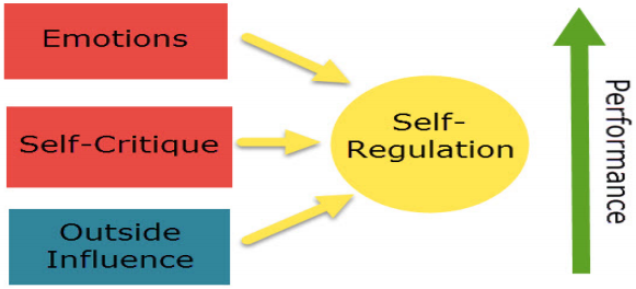 Emotional Intelligence in leadership - Self regulation